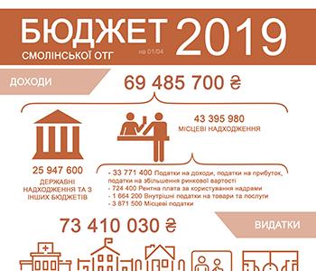План бюджету 2019